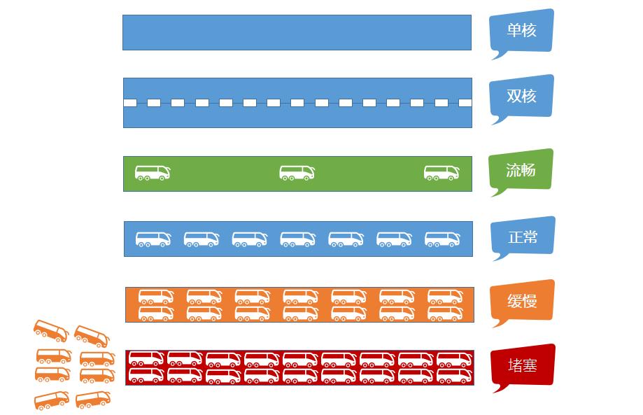 负载状态CPU使用率,IO使用率,swap使用率中的数据代表了什么?