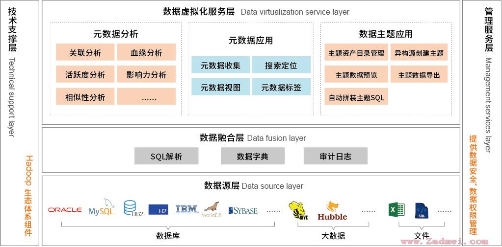 ADG增强数据治理产品